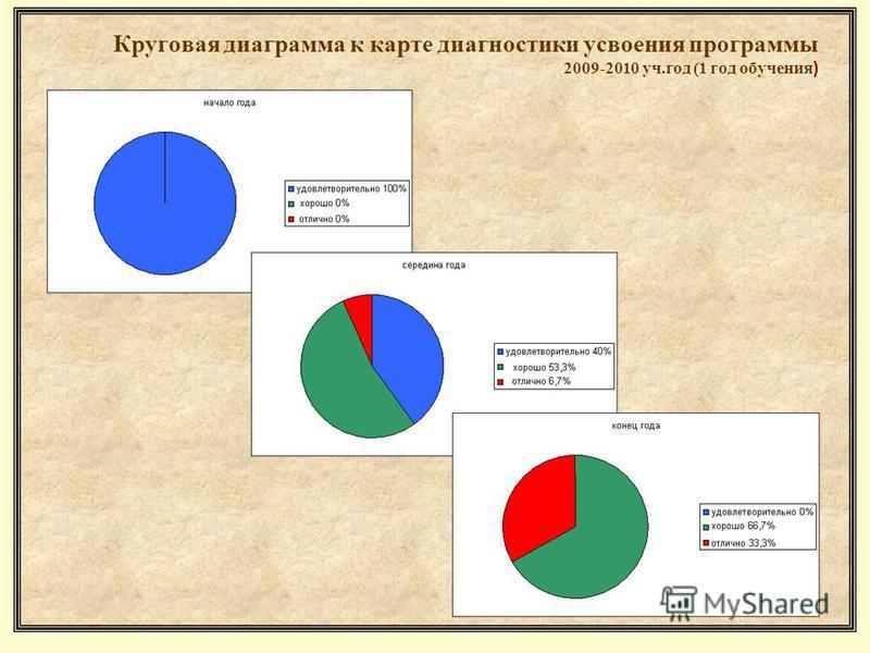 Круговая диаграмма к карте диагностики усвоения программы 2009-2010 уч.год (1 год обучения )