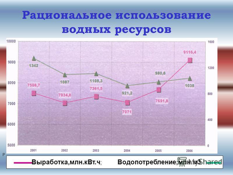 Рациональное использование водных ресурсов Р Выработка,млн.к Вт.ч ; Водопотребление,млн.м 3