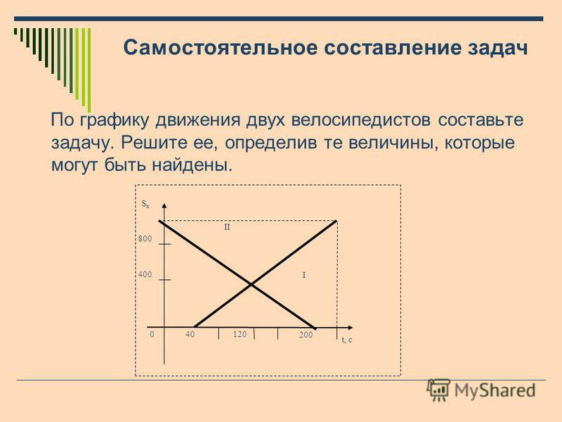 По графику движения двух велосипедистов составьте задачу. Решите ее, определив те величины, которые могут быть найдены. Самостоятельное составление задач 0 S x м 120 t, c 40 I II 400 800 200