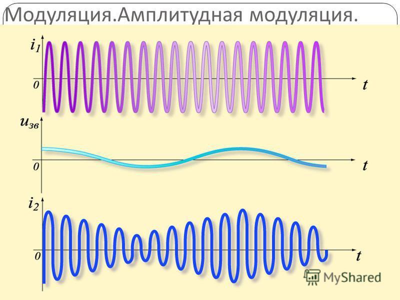 Модуляция. Амплитудная модуляция.