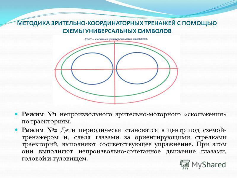 МЕТОДИКА ЗРИТЕЛЬНО-КООРДИНАТОРНЫХ ТРЕНАЖЕЙ С ПОМОЩЬЮ СХЕМЫ УНИВЕРСАЛЬНЫХ СИМВОЛОВ Режим 1 непроизвольного зрительно-моторного «скольжения» по траекториям. Режим 2 Дети периодически становятся в центр под схемой- тренажером и, следя глазами за ориенти