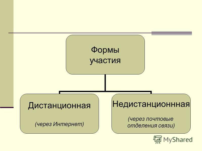 Формы участия Дистанционная (через Интернет) Недистанционнная (через почтовые отделения связи)