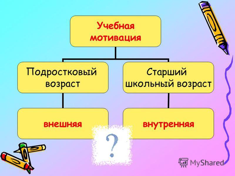 Учебная мотивация Подростковый возраст внешняя Старший школьный возраст внутренняя