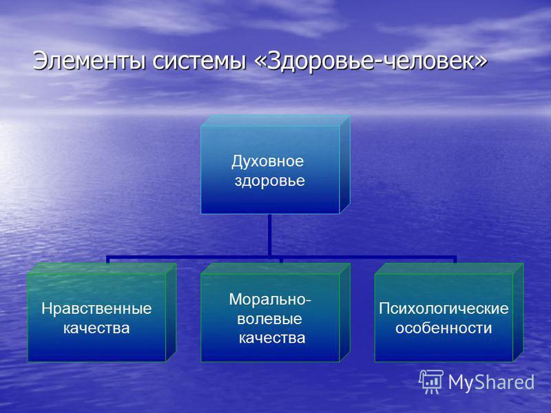 Элементы системы «Здоровье-человек» Духовное здоровье Нравственные качества Морально- волевые качества Психологические особенности