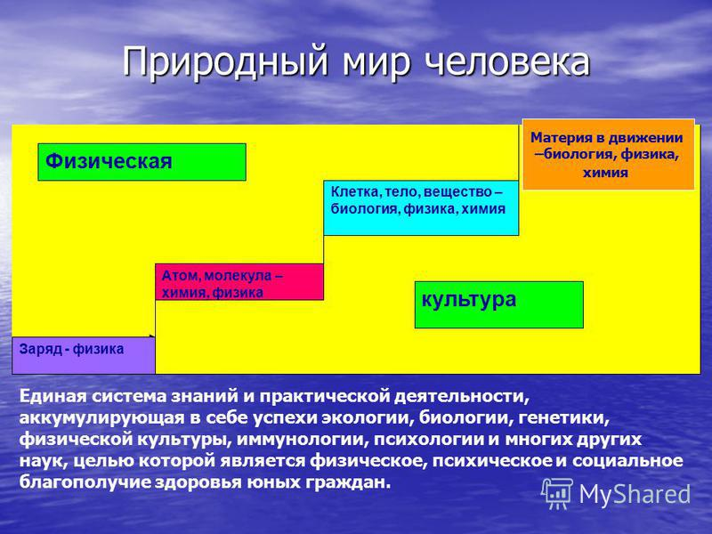 Природный мир человека Единая система знаний и практической деятельности, аккумулирующая в себе успехи экологии, биологии, генетики, физической культуры, иммунологии, психологии и многих других наук, целью которой является физическое, психическое и с