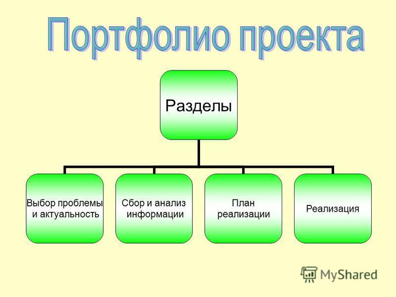 Разделы Выбор проблемы и актуальность Сбор и анализ информации План реализации Реализация