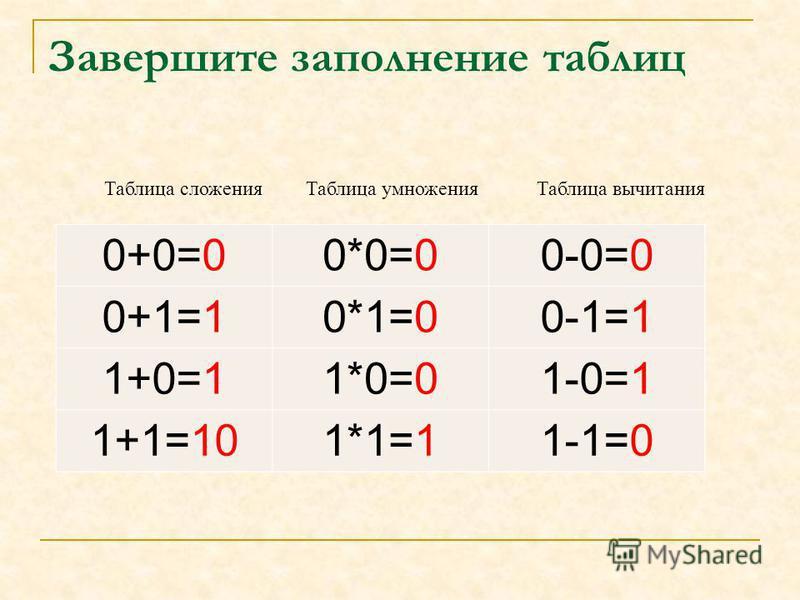 Завершите заполнение таблиц 0+0=0*0=0-0= 0+1=0*1=0-1= 1+0=1*0=1-0= 1+1=1*1=1-1= Таблица сложения Таблица умножения Таблица вычитания 0+0=00*0=00-0=0 0+1=10*1=00-1=1 1+0=11*0=01-0=1 1+1=101*1=11-1=0
