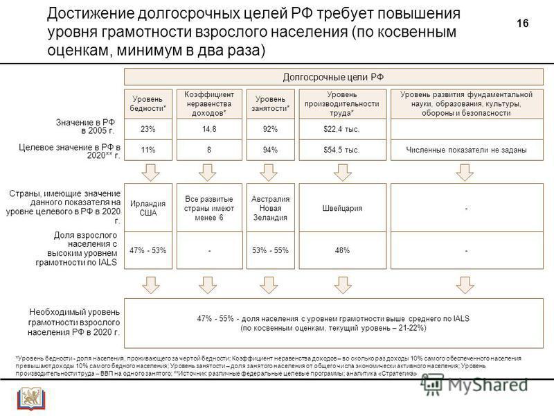 16 Достижение долгосрочных целей РФ требует повышения уровня грамотности взрослого населения (по косвенным оценкам, минимум в два раза) Значение в РФ в 2005 г. Целевое значение в РФ в 2020** г. Доля взрослого населения с высоким уровнем грамотности п
