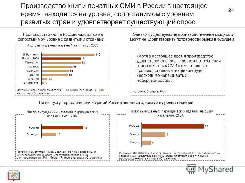 24 Производство книг и печатных СМИ в России в настоящее время находится на уровне, сопоставимом с уровнем развитых стран и удовлетворяет существующий спрос В-британия Россия 2004 Германия Испания Франция Италия Швеция Финляндия Число выпущенных назв