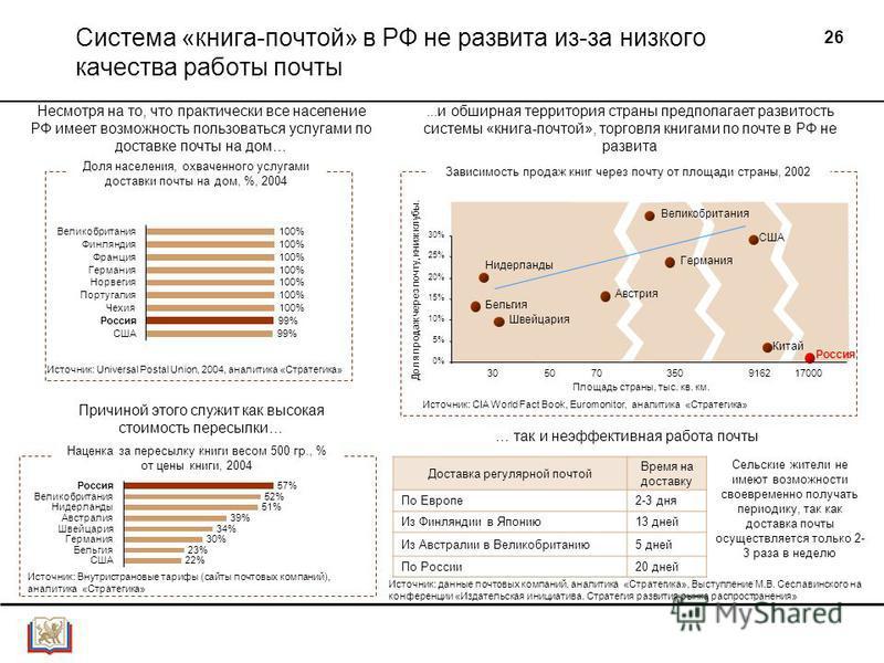 26 Австрия Бельгия Швейцария 0% 5% 10% 15% 20% 25% 30% 1 Система «книга-почтой» в РФ не развита из-за низкого качества работы почты Доля населения, охваченного услугами доставки почты на дом, %, 2004 Источник: Universal Postal Union, 2004, аналитика
