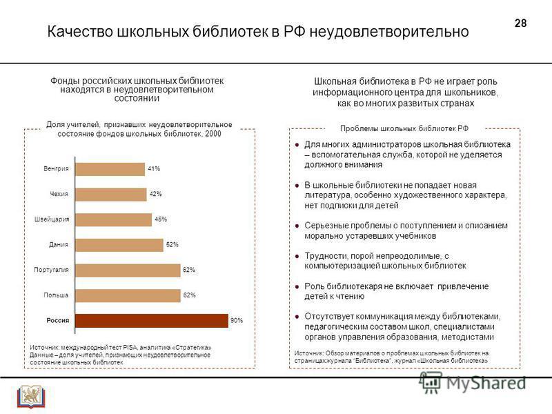 28 Качество школьных библиотек в РФ неудовлетворительно Доля учителей, признавших неудовлетворительное состояние фондов школьных библиотек, 2000 62%Польша 90%Россия 41%Венгрия 42%Чехия 45%Швейцария 52%Дания 62%Португалия Источник: международный тест