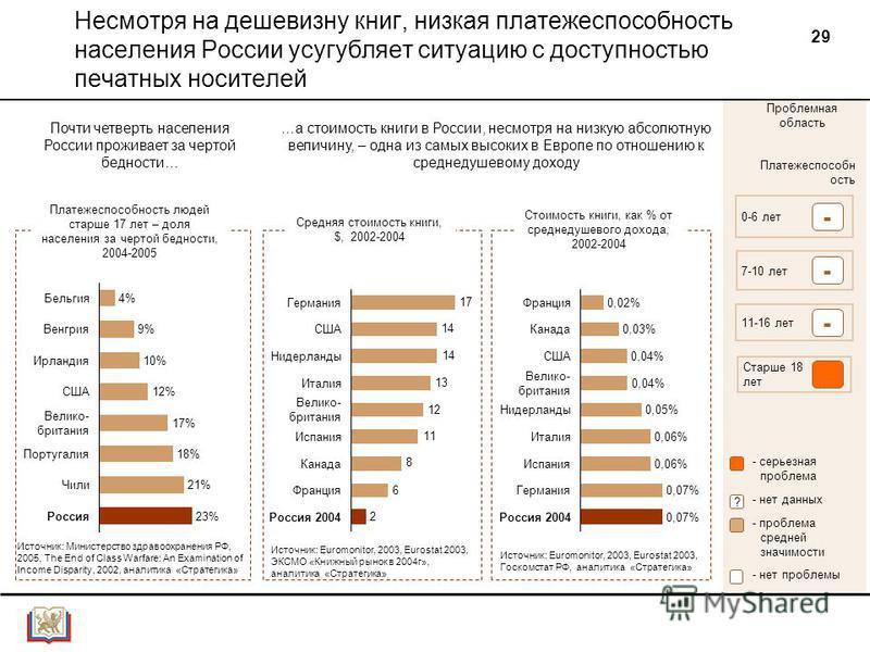 29 Несмотря на дешевизну книг, низкая платежеспособность населения России усугубляет ситуацию с доступностью печатных носителей Платежеспособн ость 0-6 лет 7-10 лет 11-16 лет Старше 18 лет - - - Проблемная область - серьезная проблема - проблема сред