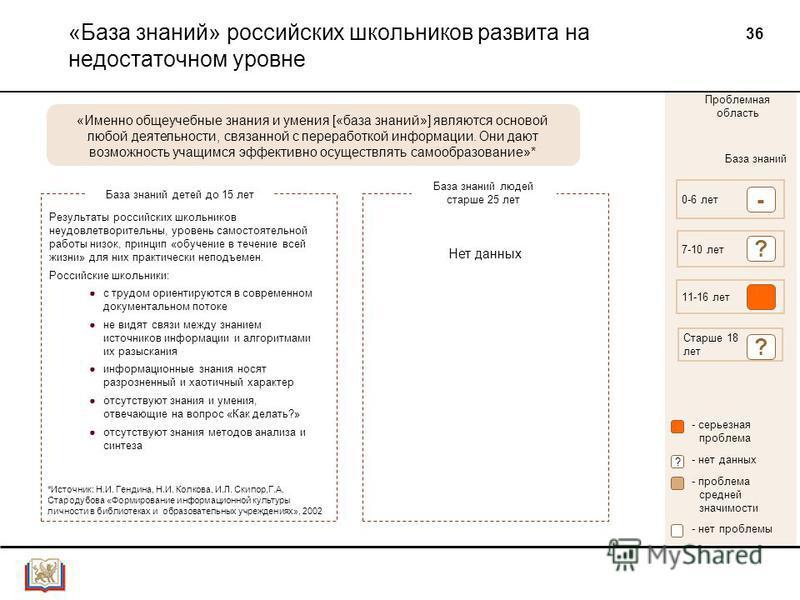 36 «База знаний» российских школьников развита на недостаточном уровне База знаний 0-6 лет 7-10 лет 11-16 лет Старше 18 лет ? - ? Проблемная область - серьезная проблема - проблема средней значимости - нет данных ? - нет проблемы База знаний детей до