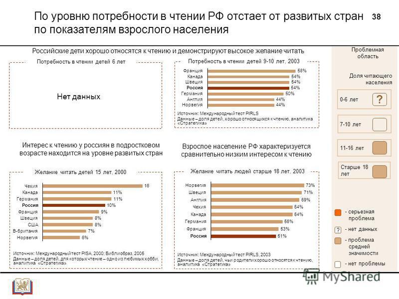 38 По уровню потребности в чтении РФ отстает от развитых стран по показателям взрослого населения Доля читающего населения 0-6 лет 7-10 лет 11-16 лет Старше 18 лет ? Проблемная область - серьезная проблема - проблема средней значимости - нет данных ?