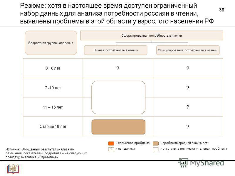 39 Резюме: хотя в настоящее время доступен ограниченный набор данных для анализа потребности россиян в чтении, выявлены проблемы в этой области у взрослого населения РФ 0 - 6 лет ?? 7 -10 лет ? 11 – 16 лет ? Старше 18 лет ? Личная потребность в чтени