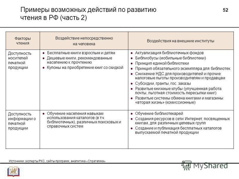 52 Примеры возможных действий по развитию чтения в РФ (часть 2) Факторы чтения Воздействие непосредственно на человека Воздействия на внешние институты Доступность носителей печатной продукции Бесплатные книги взрослым и детям Дешевые книги, рекоменд