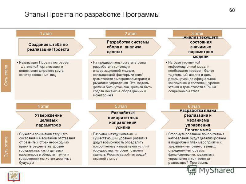 60 Этапы Проекта по разработке Программы 1 этап Суть этапа Создание штаба по реализации Проекта Разработка системы сбора и анализа данных Анализ текущего состояния значимых параметров модели Утверждение целевых параметров Разработка приоритетных напр