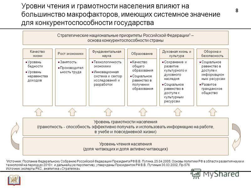 8 Уровни чтения и грамотности населения влияют на большинство макрофакторов, имеющих системное значение для конкурентоспособности государства Стратегические национальные приоритеты Российской Федерации 1 – основа конкурентоспособности страны 1 Источн