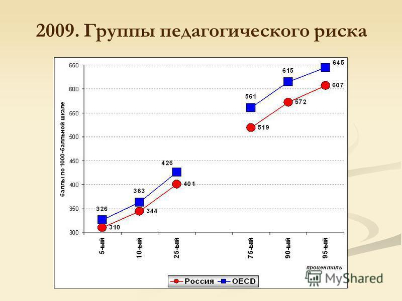 2009. Группы педагогического риска