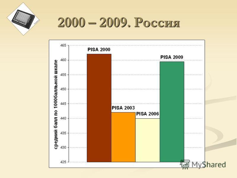 2000 – 2009. Россия