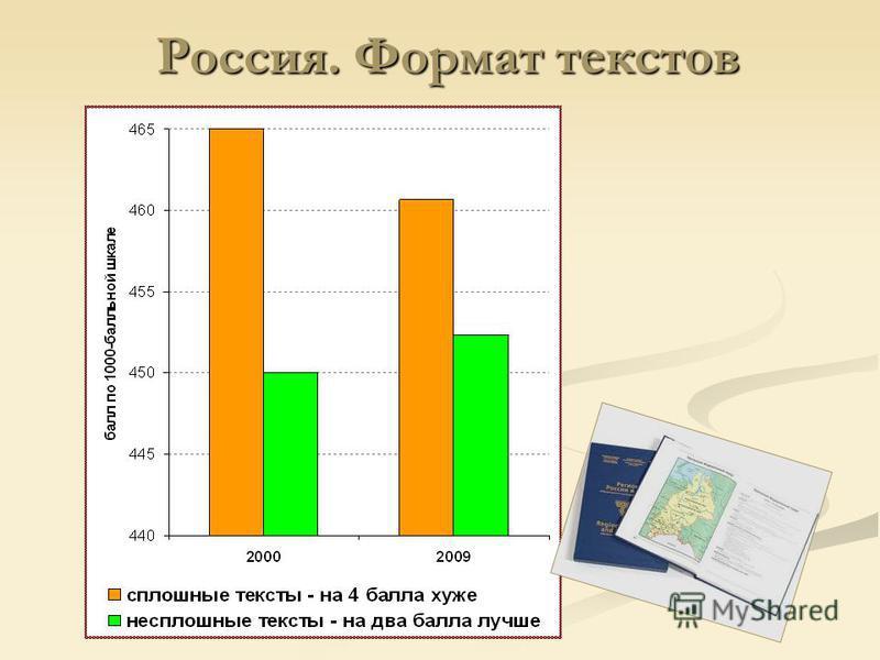 Россия. Формат текстов