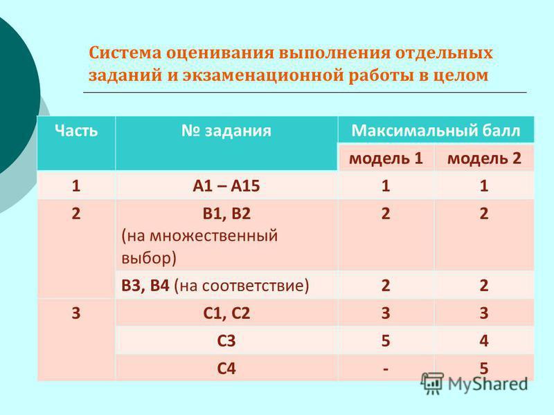Система оценивания выполнения отдельных заданий и экзаменационной работы в целом Часть задания Максимальный балл модель 1 модель 2 1А1 – А1511 2В1, В2 (на множественный выбор) 22 В3, В4 (на соответствие)22 3С1, С233 С354 С4-5