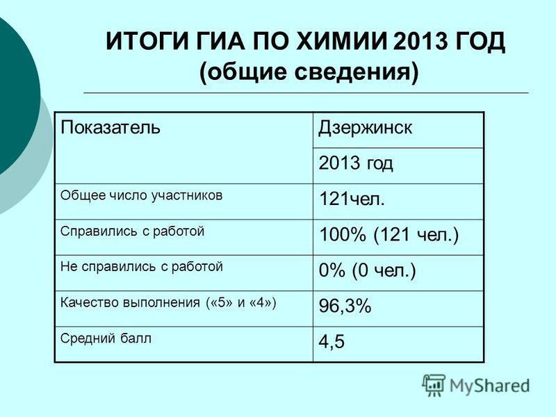 ИТОГИ ГИА ПО ХИМИИ 2013 ГОД (общие сведения) Показатель Дзержинск 2013 год Общее число участников 121 чел. Справились с работой 100% (121 чел.) Не справились с работой 0% (0 чел.) Качество выполнения («5» и «4») 96,3% Средний балл 4,5