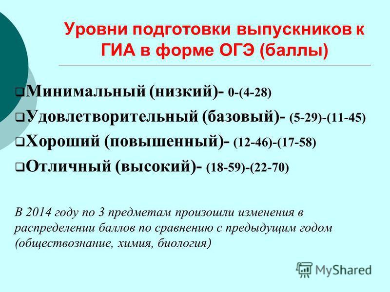 Уровни подготовки выпускников к ГИА в форме ОГЭ (баллы) Минимальный (низкий)- 0-(4-28) Удовлетворительный (базовый)- (5-29)-(11-45) Хороший (повышенный)- (12-46)-(17-58) Отличный (высокий)- (18-59)-(22-70) В 2014 году по 3 предметам произошли изменен
