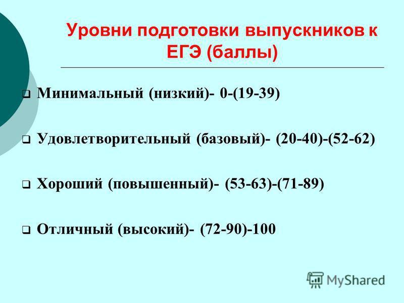 Уровни подготовки выпускников к ЕГЭ (баллы) Минимальный (низкий)- 0-(19-39) Удовлетворительный (базовый)- (20-40)-(52-62) Хороший (повышенный)- (53-63)-(71-89) Отличный (высокий)- (72-90)-100