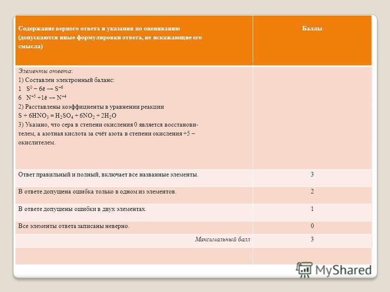 Содержание верного ответа и указания по оцениванию (допускаются иные формулировки ответа, не искажающие его смысла) Баллы Элементы ответа: 1) Составлен электронный баланс: 1 S 0 6ē S +6 6 N +5 +1ē N +4 2) Расставлены коэффициенты в уравнении реакции