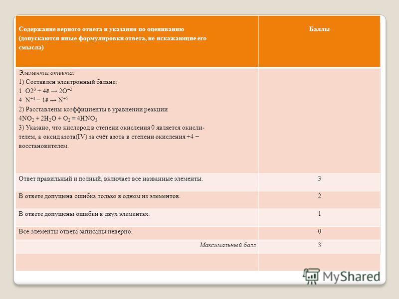 Содержание верного ответа и указания по оцениванию (допускаются иные формулировки ответа, не искажающие его смысла) Баллы Элементы ответа: 1) Составлен электронный баланс: 1 O2 0 + 4ē 2O 2 4 N +4 1ē N +5 2) Расставлены коэффициенты в уравнении реакци
