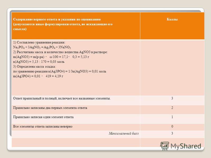 Содержание верного ответа и указания по оцениванию (допускаются иные формулировки ответа, не искажающие его смысла) Баллы 1) Составлено уравнение реакции: Na 3 PO 4 + 3AgNO 3 = Ag 3 PO 4 + 3NaNO 3 2) Рассчитана масса и количество вещества AgNO3 в рас