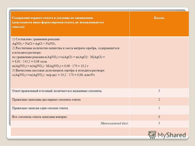 Содержание верного ответа и указания по оцениванию (допускаются иные формулировки ответа, не искажающие его смысла) Баллы 1) Составлено уравнение реакции: AgNO 3 + NaCl = AgCl + NaNO 3 2) Рассчитаны количество вещества и масса нитрата серебра, содерж