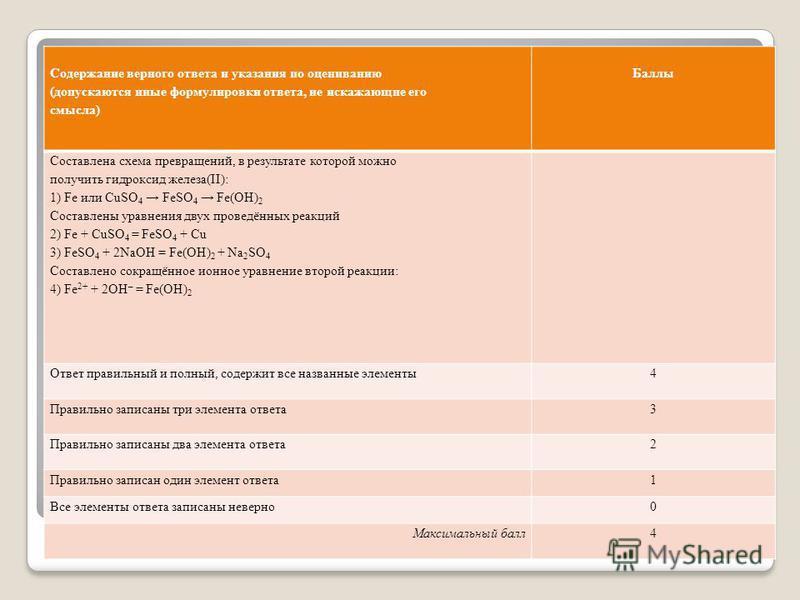Содержание верного ответа и указания по оцениванию (допускаются иные формулировки ответа, не искажающие его смысла) Баллы Составлена схема превращений, в результате которой можно получить гидроксид железа(II): 1) Fe или CuSO 4 FeSO 4 Fe(OH) 2 Составл