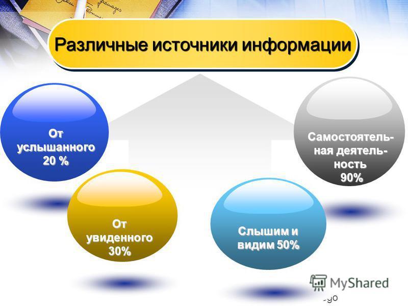 Самостоятель- ная деятельность 90% 90% Company Logo Различные источники информации От услышанного услышанного 20 % От увиденного 30% Слышим и видим 50%