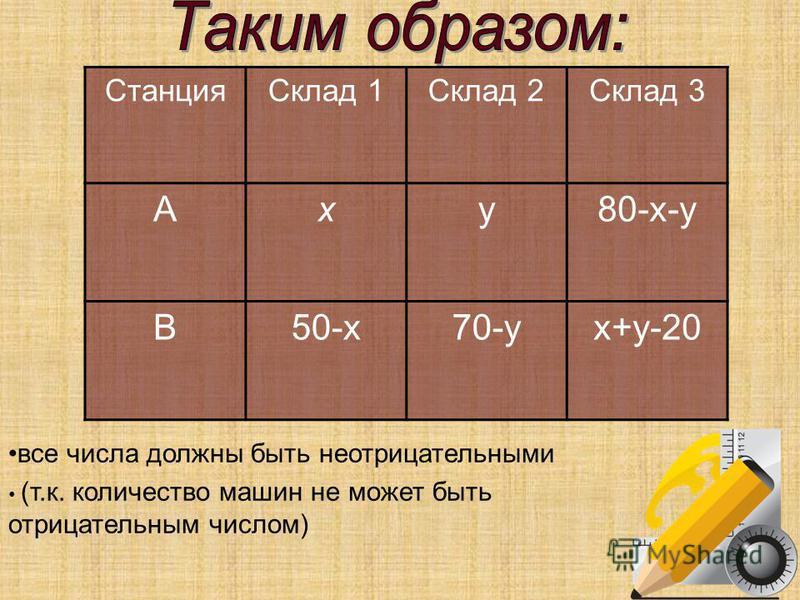 Станция Склад 1Склад 2Склад 3 Аxy80-x-y В50-x70-yx+y-20 все числа должны быть неотрицательными (т.к. количество машин не может быть отрицательным числом)