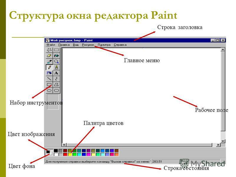 2 Структура окна редактора Paint Рабочее поле Набор инструментов Палитра цветов Цвет изображения Цвет фона Главное меню Строка заголовка Строка состояния