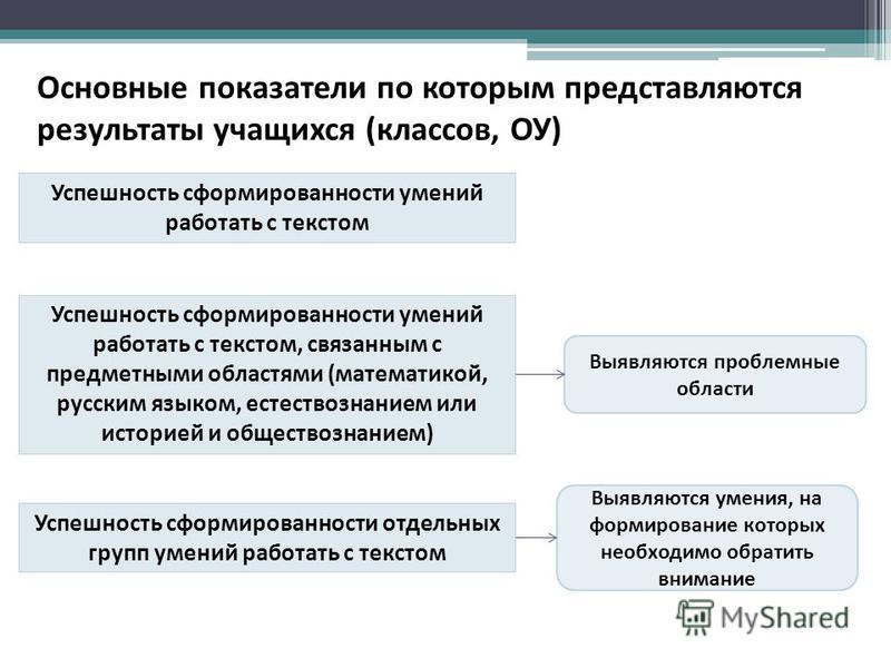 Основные показатели по которым представляются результаты учащихся (классов, ОУ) Успешность сформированности умений работать с текстом Успешность сформированности умений работать с текстом, связанным с предметными областями (математикой, русским языко