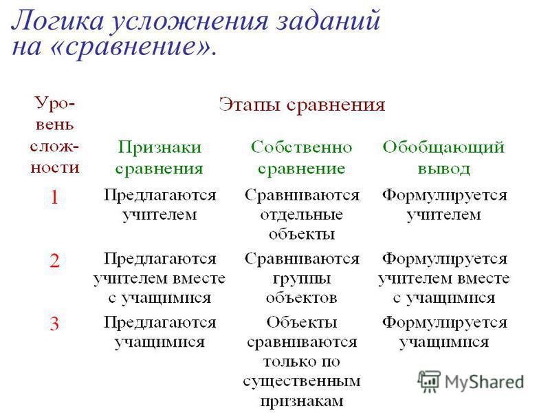 Логика усложнения заданий на «сравнение».