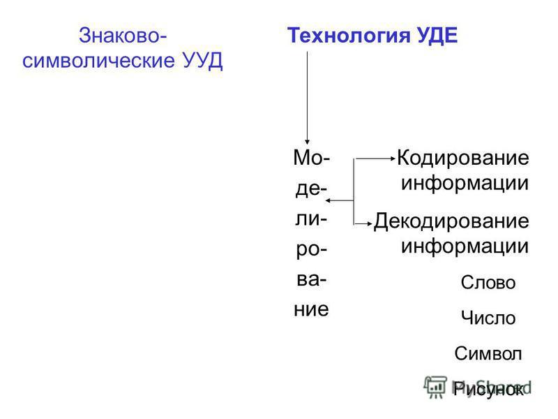 Знаково- символические УУД Технология УДЕ Мо- де- ли- ро- ва- ние Кодирование информации Декодирование информации Слово Число Символ Рисунок