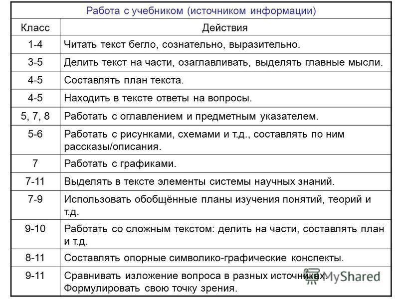 Работа с учебником (источником информации) Класс Действия 1-4Читать текст бегло, сознательно, выразительно. 3-5Делить текст на части, озаглавливать, выделять главиные мысли. 4-5Составлять план текста. 4-5Находить в тексте ответы на вопросы. 5, 7, 8Ра
