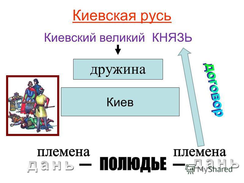 Киевская русь Киевский великий КНЯЗЬ дружина Киев