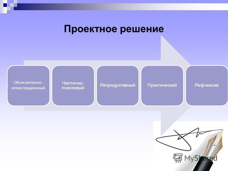 Проектное решение Объяснительно- иллюстрационный Частично- поисковый Репродуктивный ПрактическийРефлексия