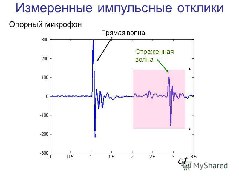Измеренные импульсные отклики Опорный микрофон Прямая волна Отраженная волна