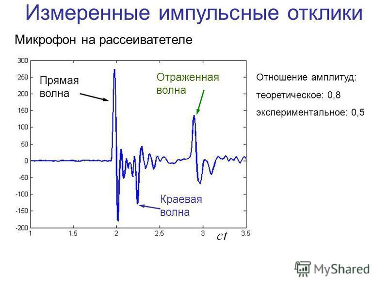 Микрофон на рассеивателе Измеренные импульсные отклики Прямая волна Отраженная волна Краевая волна Отношение амплитуд: теоретическое: 0,8 экспериментальное: 0,5