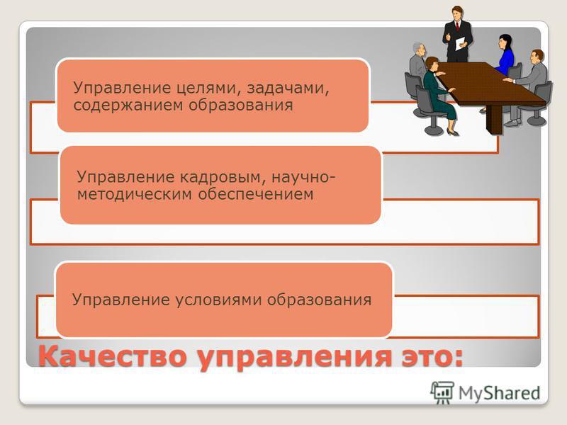 Качество управления это: Управление целями, задачами, содержанием образования Управление кадровым, научно- методическим обеспечением Управление условиями образования