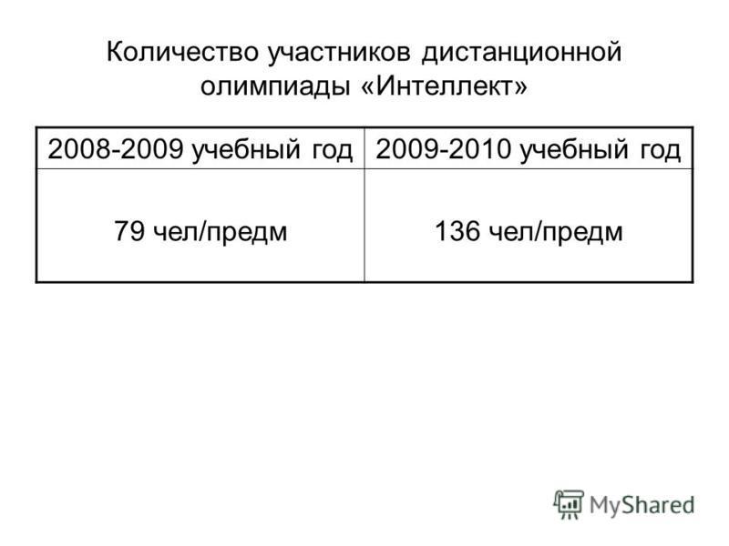 Количество участников дистанционной олимпиады «Интеллект» 2008-2009 учебный год 2009-2010 учебный год 79 чел/предм 136 чел/предм