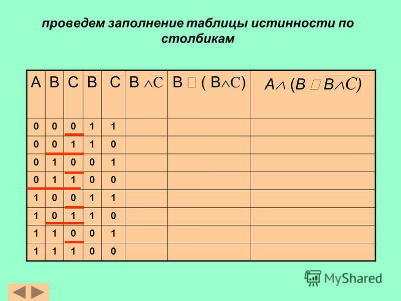 проведем заполнение таблицы истинности по столбикам АВСВ С В С B ( В С ) A (B В С ) 00011 00110 01001 01100 10011 10110 11001 11100