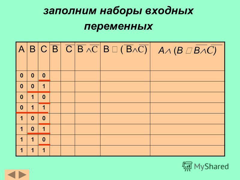 заполним наборы входных переменных АВСВ С В С B ( В С ) A (B В С ) 000 001 010 011 100 101 110 111