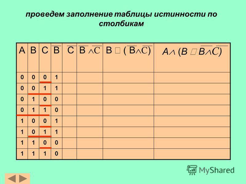 проведем заполнение таблицы истинности по столбикам АВСВ С В С B ( В С ) A (B В С ) 0001 0011 0100 0110 1001 1011 1100 1110
